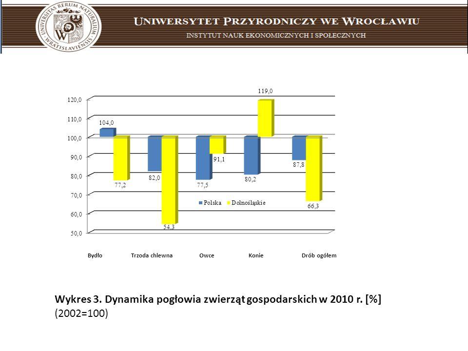 Wykres 3. Dynamika pogłowia zwierząt gospodarskich w 2010 r. [%]